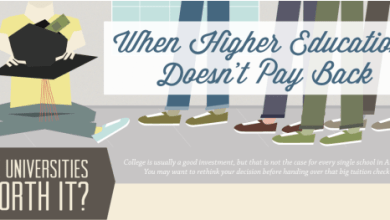 Photo of When Higher Education Doesn't Pay Back [Infographic]