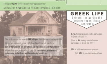 Photo of College: More Than Just a Degree [Infographic