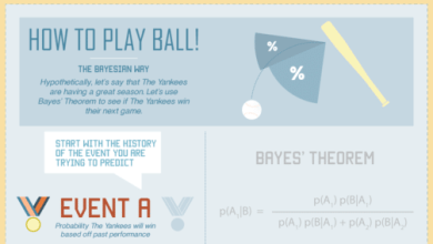Photo of The Statistical Power of Bayes' Theorem [Infographic]