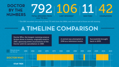 Photo of Doctor Who, It's Been Half a Century! [Infographic]