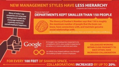Photo of Employees Treated Well Under New Management Style [Infographic]