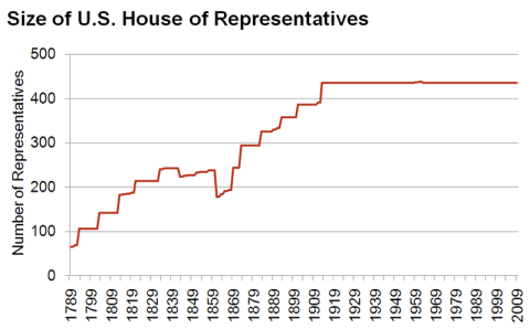 Size_of_house_of_representatives