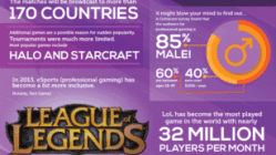 Introducing the Newest Athlete: Professional Gamers [Infographic] 11