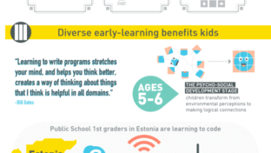 Photo of Why You Should Teach Children to Code [Infographic]