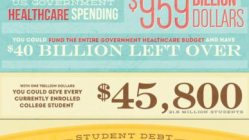 Student Debt in America: A Million Millions [Infographic] 6