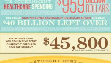 Photo of Student Debt in America: A Million Millions [Infographic]