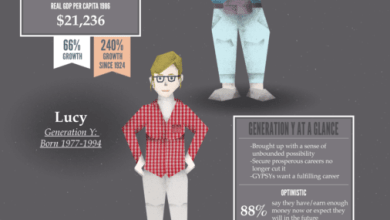Photo of The Unhappiness of Gen Y Yuppies [Infographic]