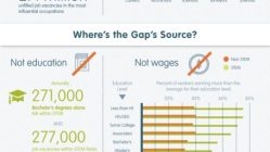 Where is the STEM Gap Stemming From? [Infographic] 2