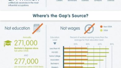 Photo of Where is the STEM Gap Stemming From? [Infographic]