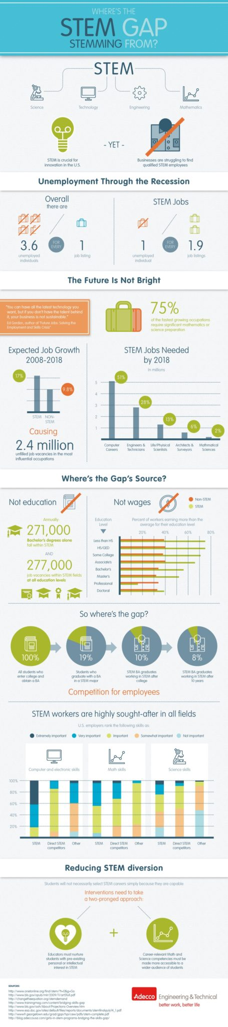 stem-jobs-infographic