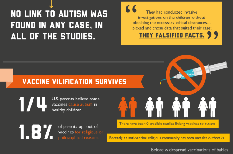 science finds no link between vaccines and autism  infographic   u2013 infotainment news