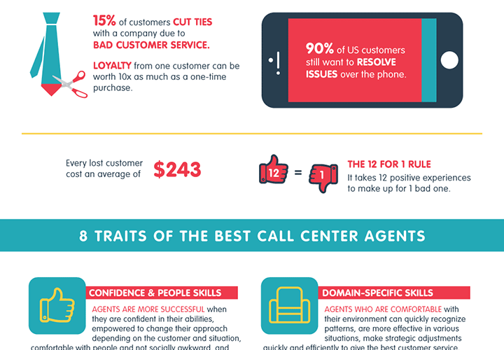 What It Takes To Be A Great Customer Service and Call Center Agent [Infographic] 1