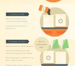 Photo of Start Brewing Your Own Beer [Infographic]