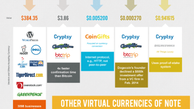 Photo of New Virtual Currencies [Infographic]