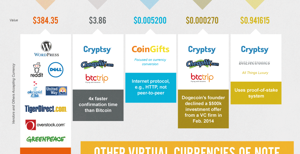 New Virtual Currencies [Infographic] 1