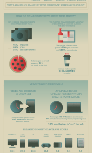 College Consumers Are Worth Courting [Infographic] 1