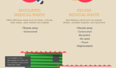 Saving Medical Supplies To Save Lives [Infographic] 5