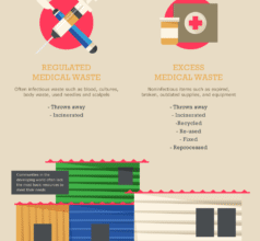 Photo of Saving Medical Supplies To Save Lives [Infographic]