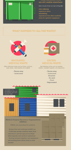 Saving Medical Supplies To Save Lives [Infographic] 1