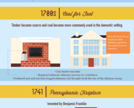 Photo of Learning The History Of The Fireplace [Infographic]