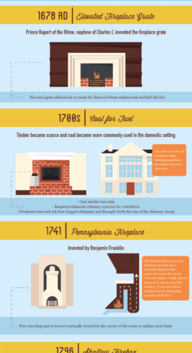 Learning The History Of The Fireplace [Infographic] 1