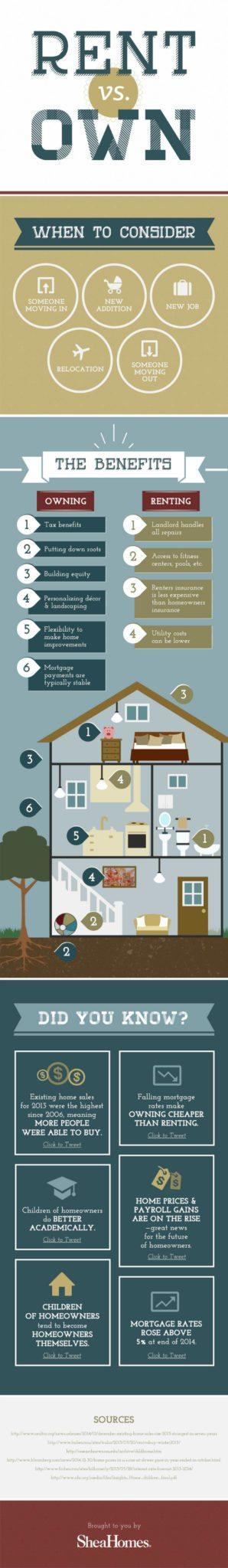 Rent-vs-Buy-Infographic 550