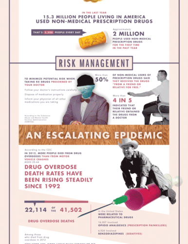 Addressing Addiction in America [Infographic] 1