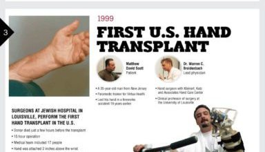 Photo of Major Medical Advances Developed In Louisville [Infographic]