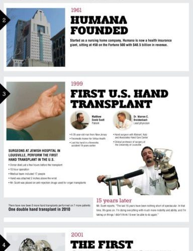 Major Medical Advances Developed In Louisville [Infographic] 1