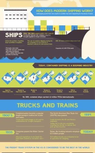 How Does Cargo Make It To The Store? [Infographic] 1