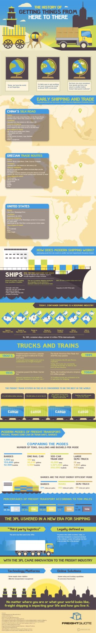 History_of_Freight_Shipping 550px