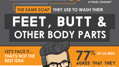 Photo of Hey Guys! Stop Using Armpit Soap On Your Face! [Infographic]