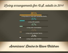 Photo of Rearranging Living Arrangements [Infographic]