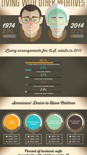 Rearranging Living Arrangements [Infographic] 1