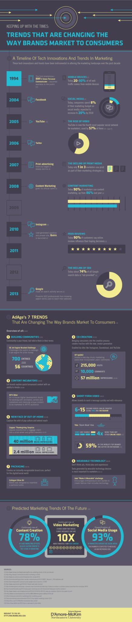 trends-brands-market-cosumers