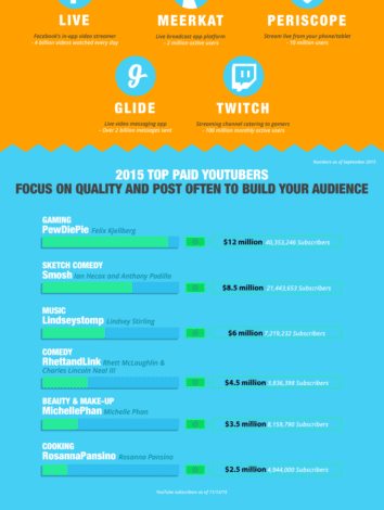 Photo of Even Your Parents Watch YouTube [Infographic]