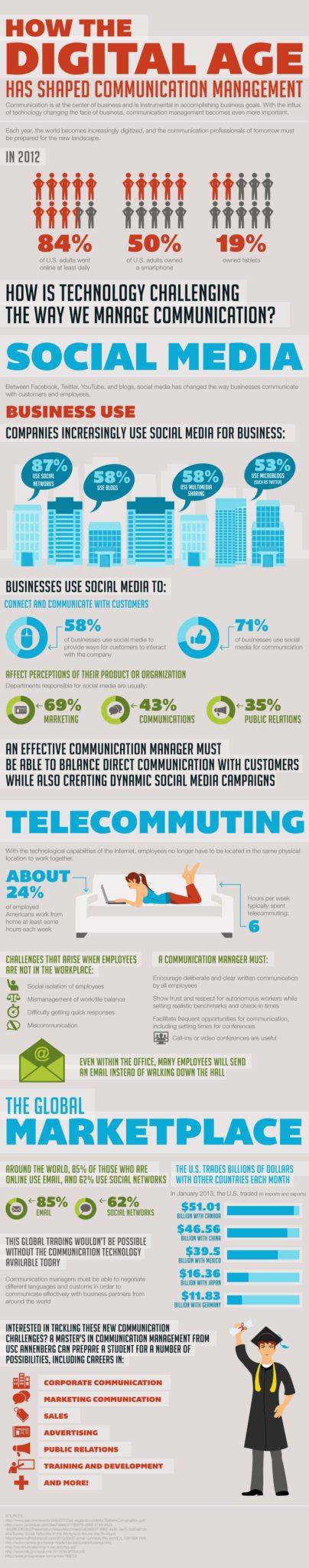 Communication Management