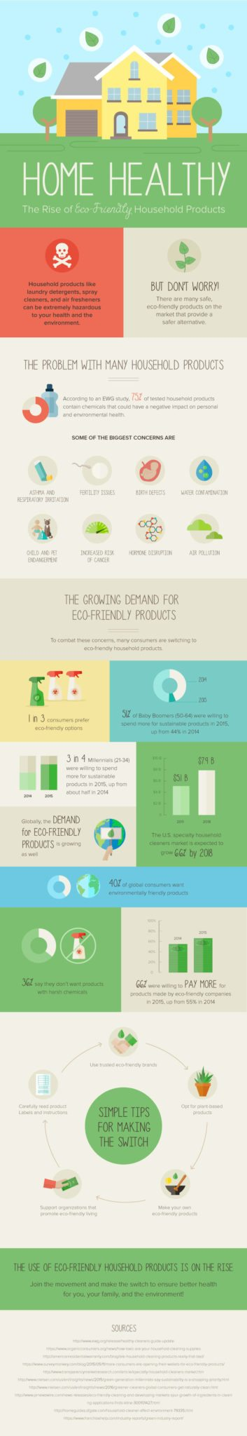 Home Healthy: The Rise of Eco-Friendly Household Products 1