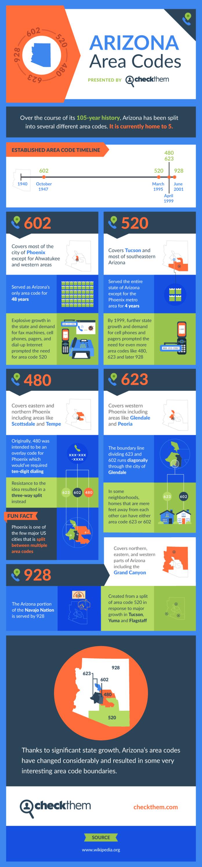Arizona Area Codes Infographic 1
