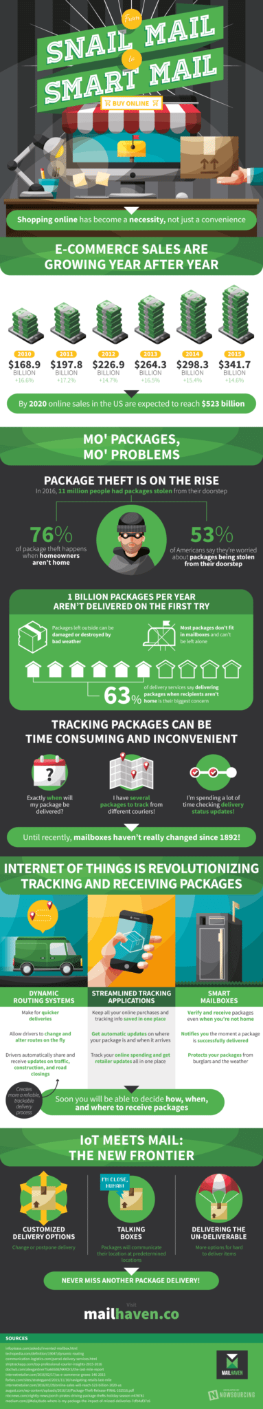 Why You Need A Smart Mailbox [Infographic] 1