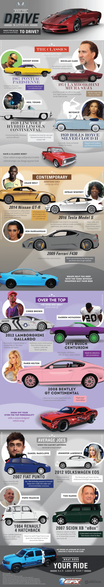 Does Your Car Reveal Your Personality? [Infographic] 2