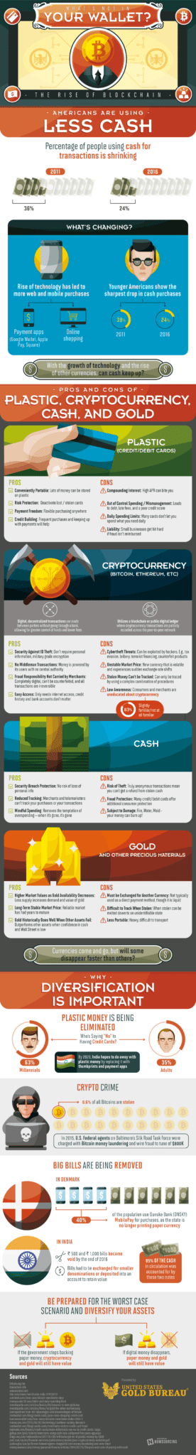 Currency Diversification: Why You Should Do It Now [Infographic] 1