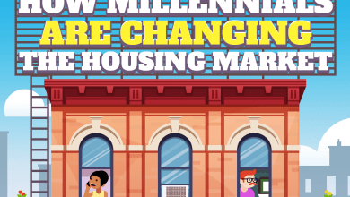Photo of What Millennials Want (In A New Home) [Infographic]