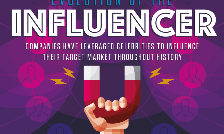 Photo of Social Media Influencers, Yeah That's A Thing [Infographic]