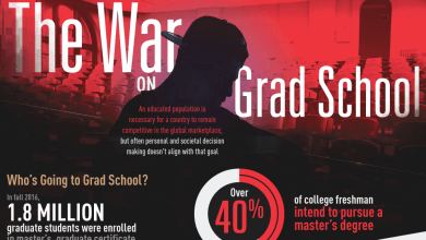Photo of Is There A War On Grad School? [Infographic]