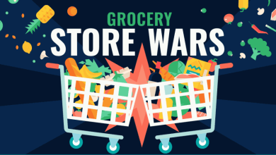 Photo of Winning The Grocery Store Wars [Infographic]