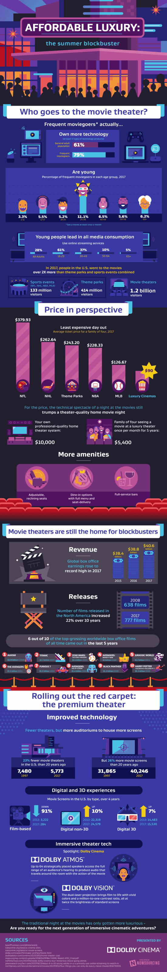 Let's Go To The Movies! [Infographic] 1