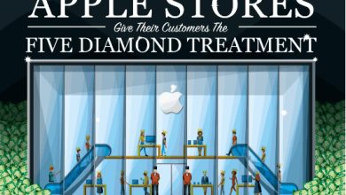 Photo of Learning From Apple's Customer Service Model [Infographic]
