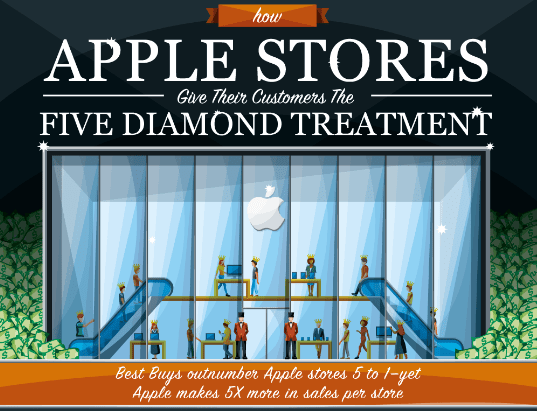 Learning From Apple's Customer Service Model [Infographic] 1