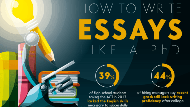 Photo of How To Write An Essay [Infographic]
